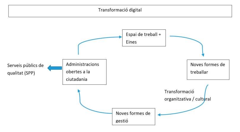 Gràfic cíclic de transformació digital que mostra els serveis públics de qualitat, l'espai de treball + eines, les noves formes de treballar, la trasnformació organitzativa/cultural, les noves formes de gestió i les administracions obertes a la ciutadania amb el resultat final de serveis públics de qualitat