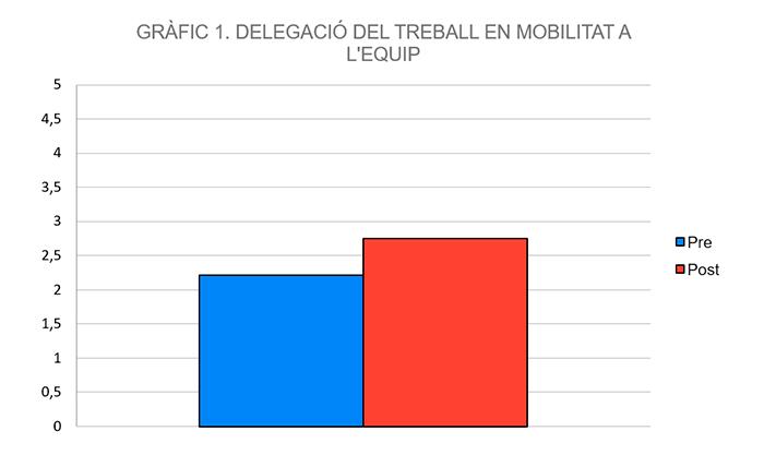 Gràfic de barres que mostra la delegació de treball en mobilitat a l'equip. Valors: PRE =2,25; POST=2,75.