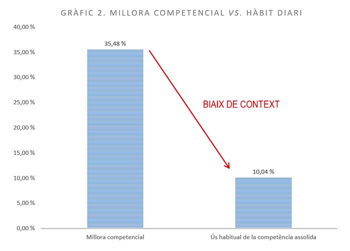 Gràfic de barres que mostra la millora competencial vs. hàbit diari. Valors: Millora competencial = 35,48%; Ús habitual de la competència assolida = 10,04%