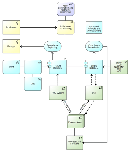 Solution Concept Diagram