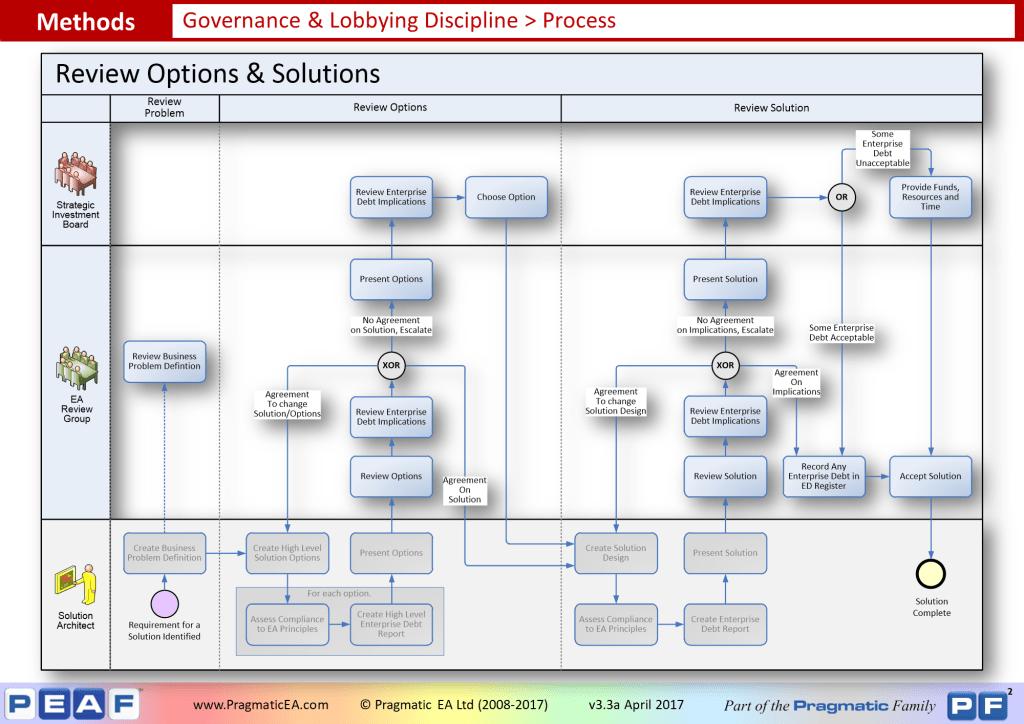 Governance & Lobbying - Process