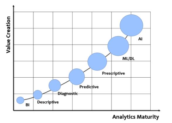 Analytics Maturity