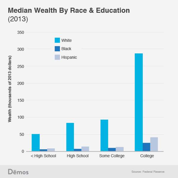 White High School Dropouts Have More Wealth Than Black and Hispanic College Graduates