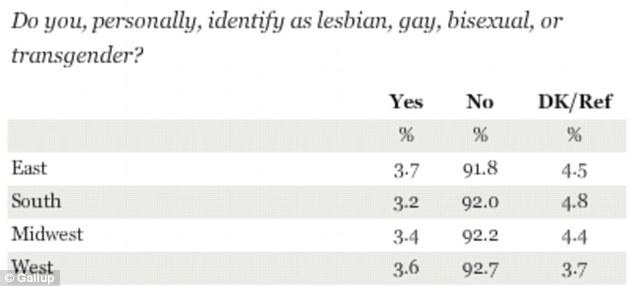 gay graph 2