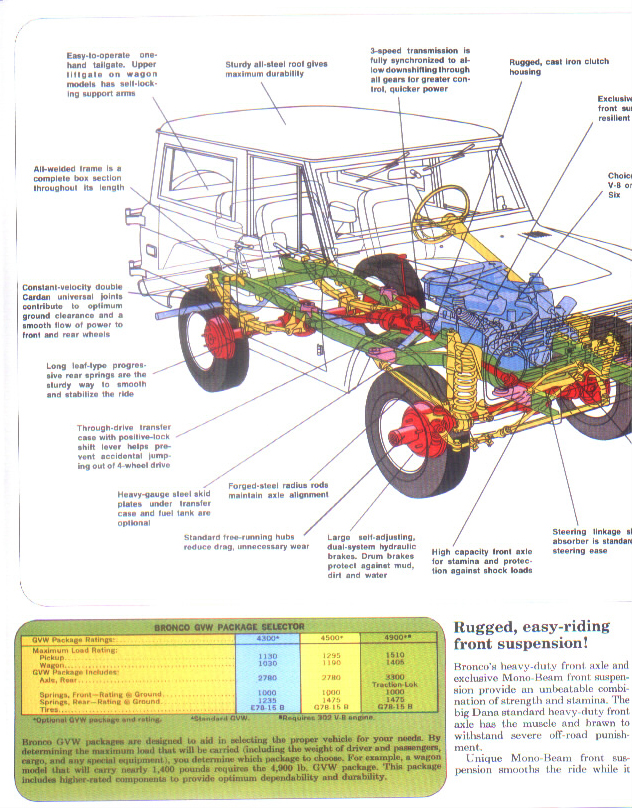 early bronco wiring diagram wiring diagram 1989 ford bronco wiring diagram diagrams and schematics