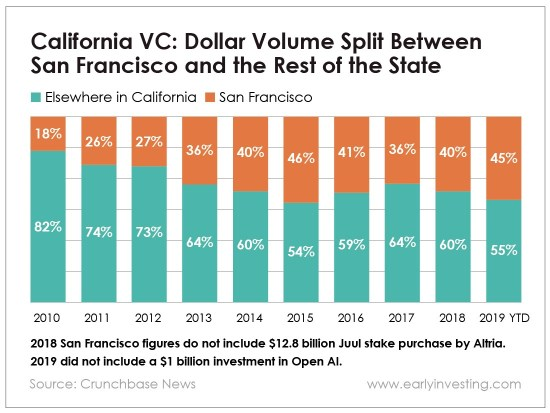 Chart - California VC: Dollar Volume Split Between San Francisco and the Rest of the State