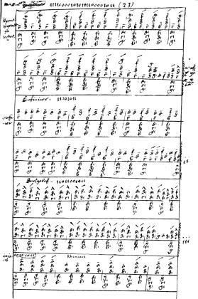 A page of harp tablature from the Robert ap Huw manuscript.