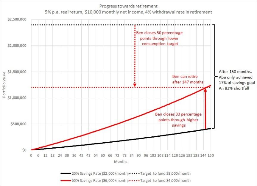 Abe vs Ben Retirement Progress.jpg