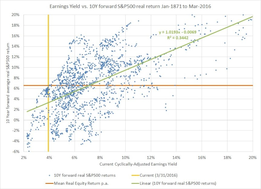 CAEY vs Equity Returns part1