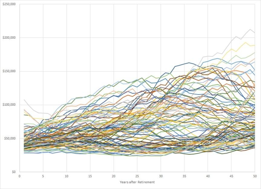Four Percent Rule Chart 02