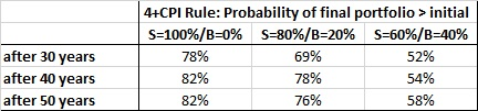 Four Percent Rule Table 03