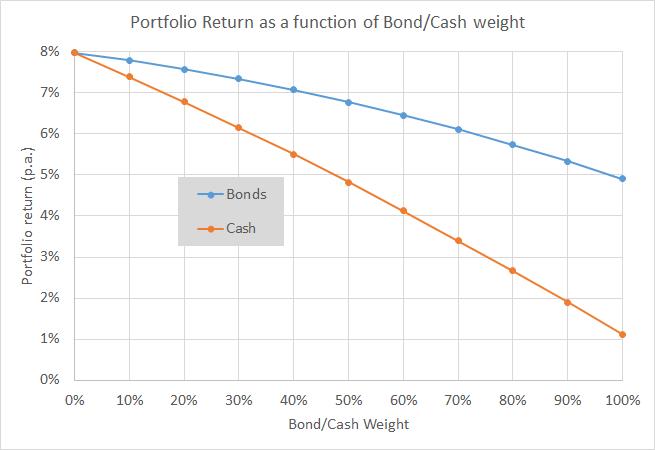 Equities vs EqBo PFs - Return