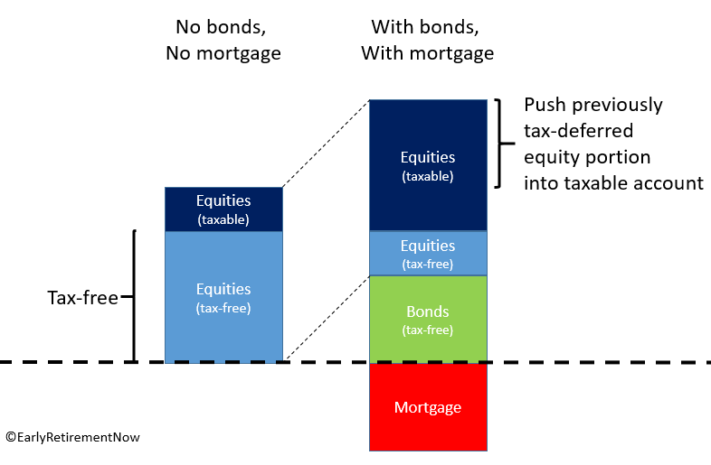 mortgagevsbonds_chart3