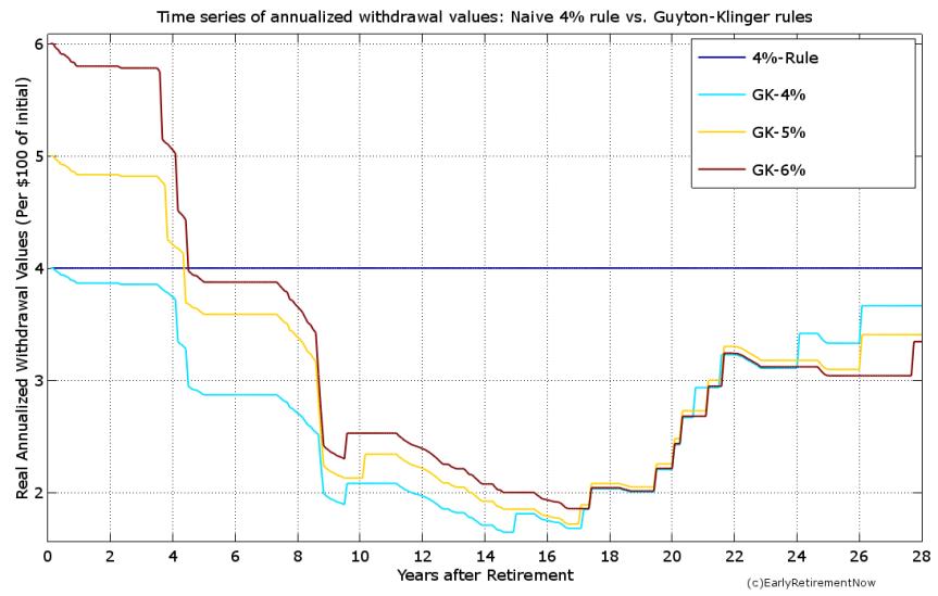 swr-part9-chart3