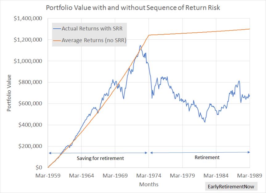 SRR Chart03