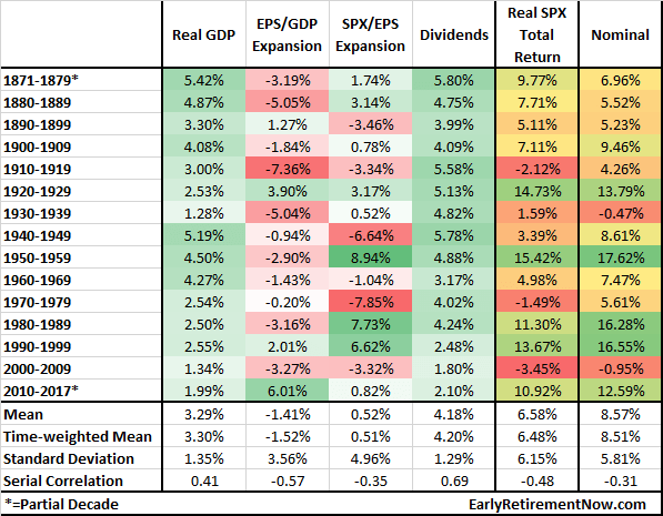 Big ERN Return Formula Table