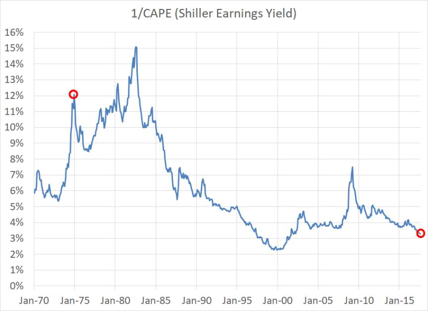CAEY chart 1970-2017