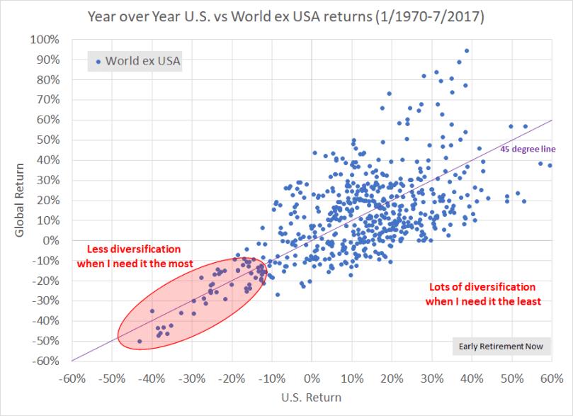 Diversification Chart02