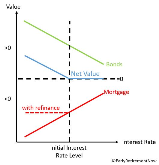 mortgagevsbonds_chart2