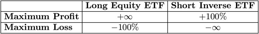 shortinginvetf-table3