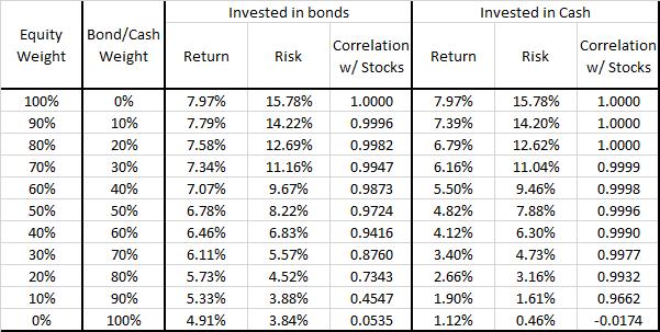 Equities vs EqBo PFs - ReturnStatsTable