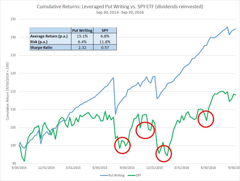 put-option-3xlev-actual-returns-2014-16