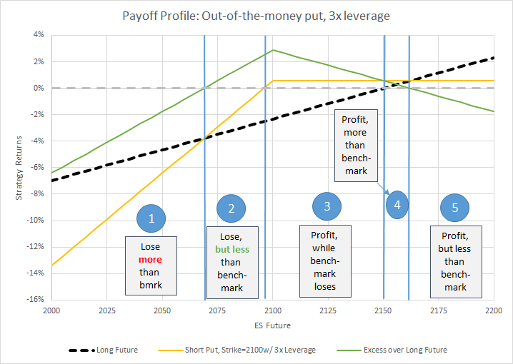 put-option-3xlev-payoff-profile