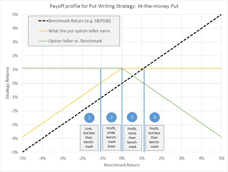 putwriting-payoff-diagram2