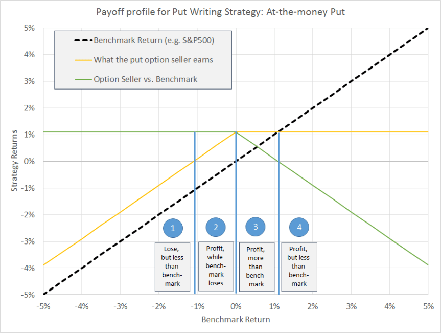 putwriting-payoff-diagram2