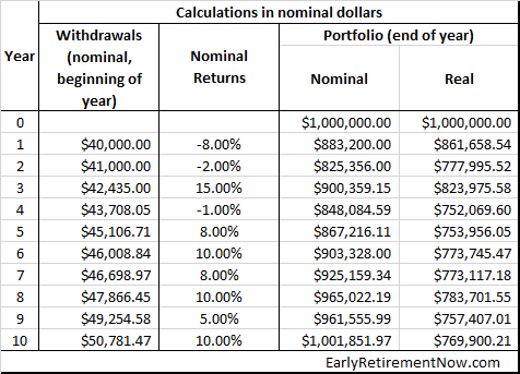 Inflation Series Table03