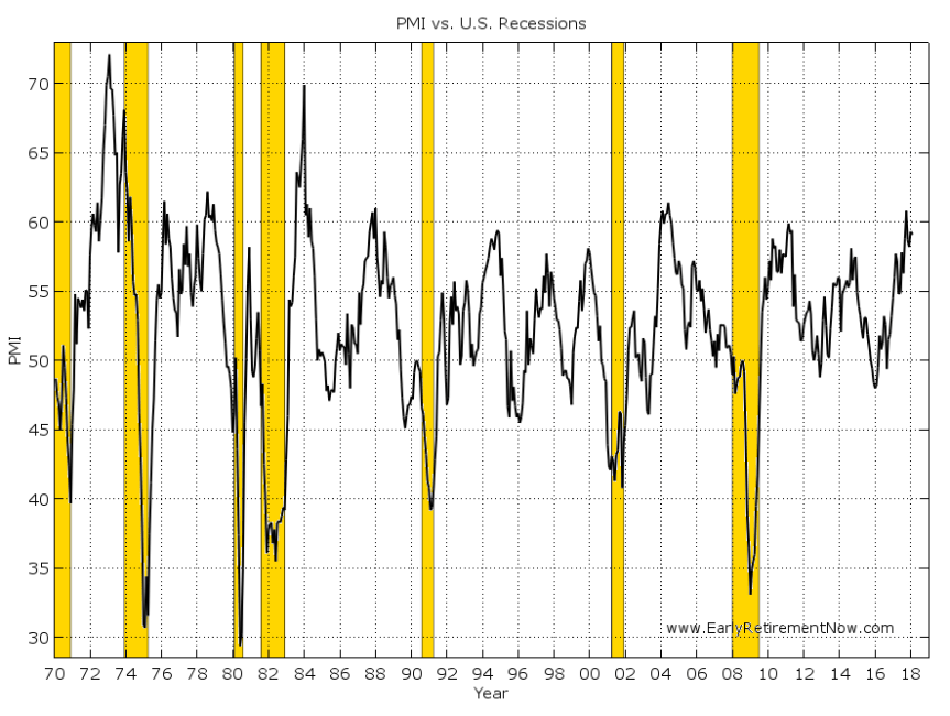 Timing-Macro-Chart03
