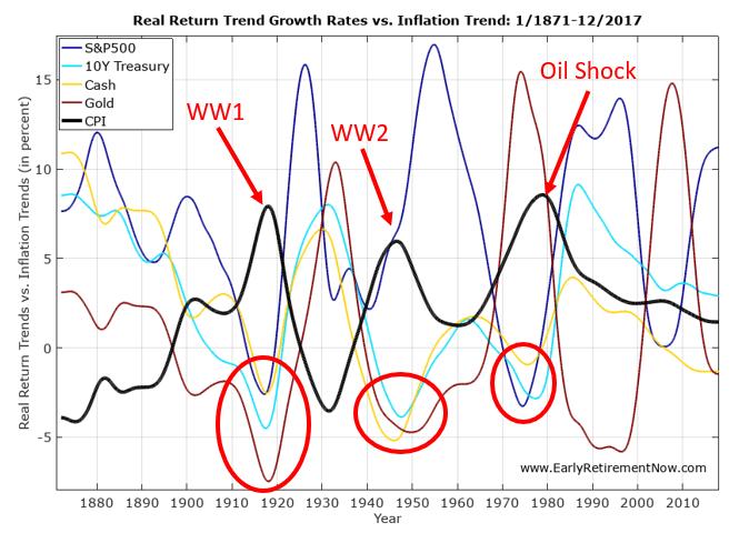 InflationSeriesPart4 Chart04