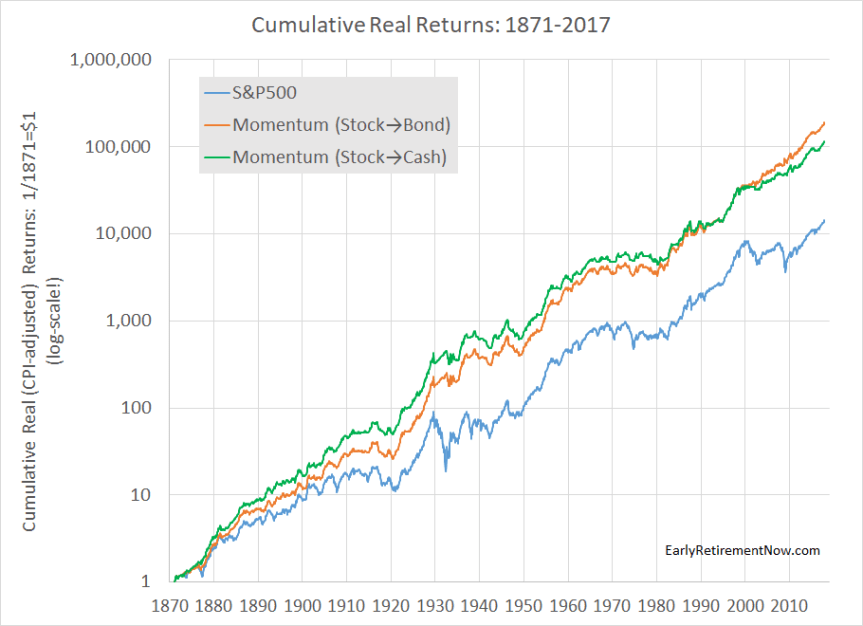 Market Timing and Risk Management, Part 2 – Momentum