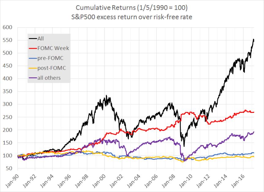 FOMCvsStocks Chart01