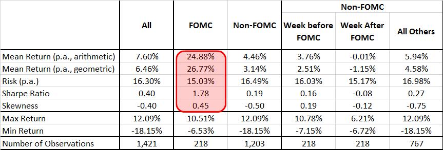 FOMCvsStocks Table01