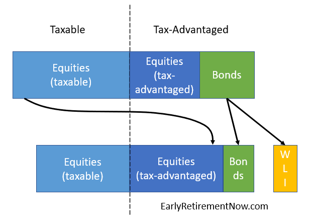 WLI-Tax-Advantage