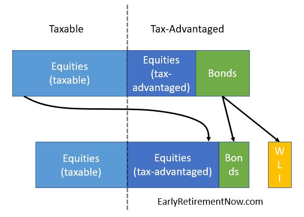 WLI-Tax-Advantage