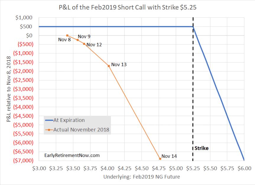 Option PandL for Feb525Call