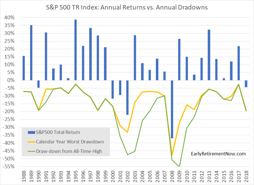SPX CY Returns vs Drawdowns.png