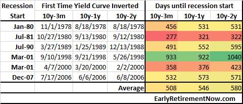 YieldCurveInversion Table01