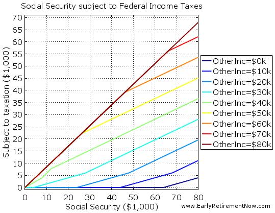 SocSecTaxes Chart02