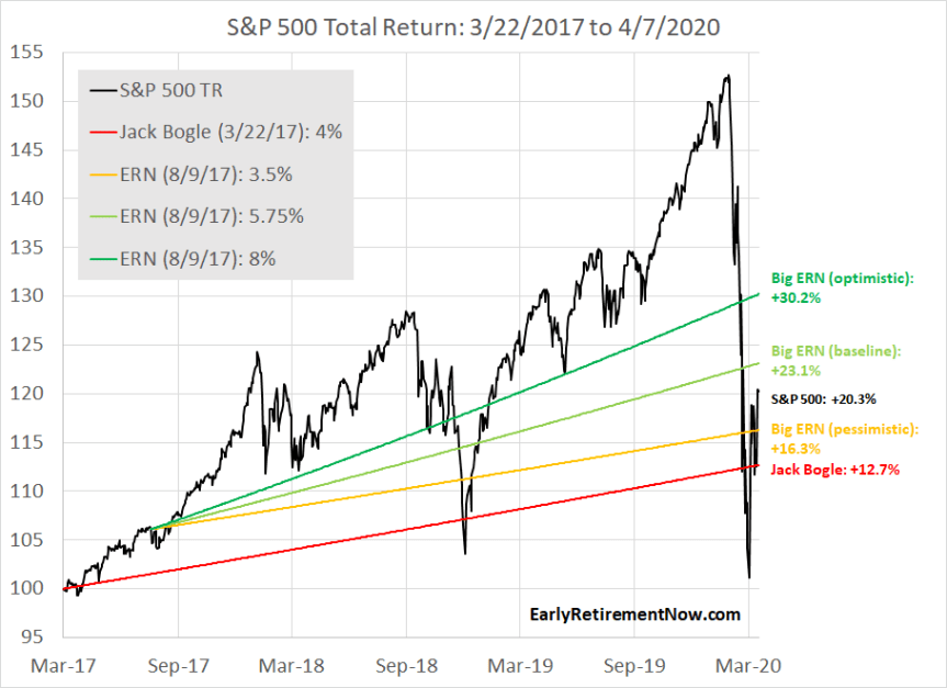 SPX Return Bogles Revenge
