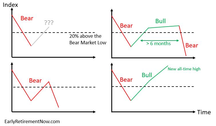 Bull vs Bear Limbo State2