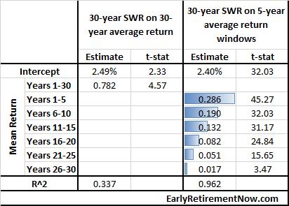 SWR-Part38-Table01