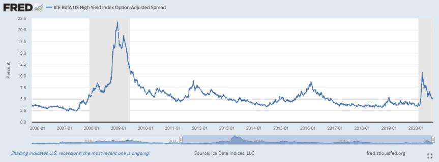 FRED - High Yield Spread