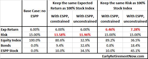 ESPP_table1