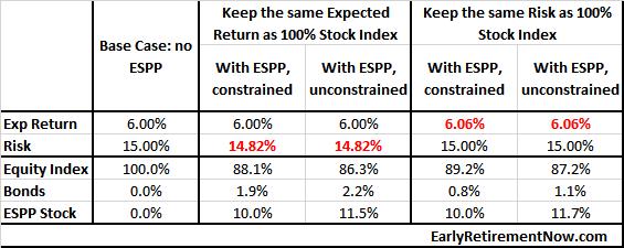 ESPP_table3