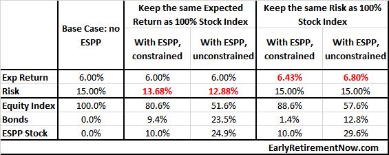 ESPP_table6