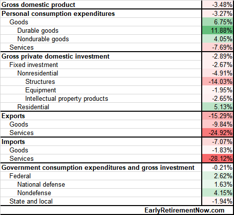 GDP recession components since 2019Q4