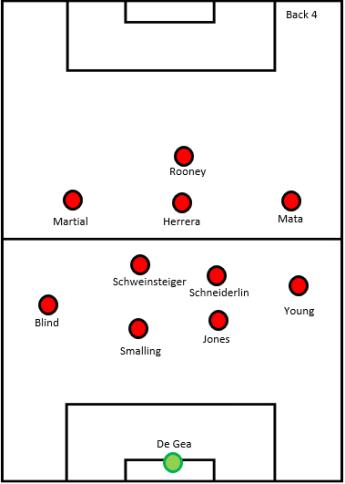 Manchester United - back 4